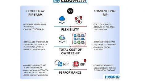 CLOUDFLOW RIP Farm launched by Hybrid